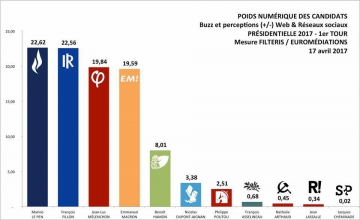 fillon,presidentielle,les republicains,sondage