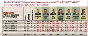 primaire,droite,centre,résultat,vote,fillon,juppe,sarkozy,le maire,cope,nkm