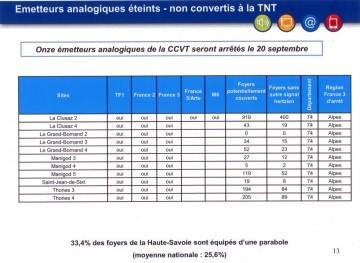 thones,ccvt,tnt,numerique,france télé numerique,haute-savoie,alpes