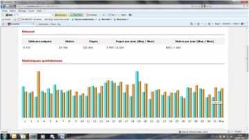 internet,blog,statistique,lionel tardy,hautetfort