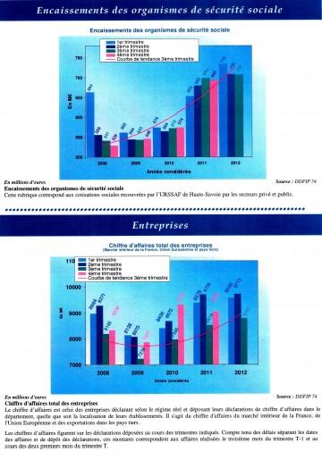 Economie Hte Savoie 3è trimestre 20120005.jpg