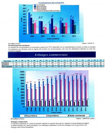 Economie Hte Savoie 3è trimestre 20120003.jpg