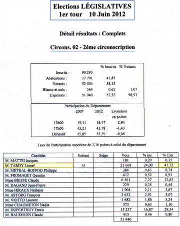 presse,dauphine,haute-savoie,lionel tardy,2ème circonscription,resultat
