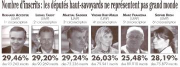 presse,essor,depute,haute-savoie,tardy,elections législatives 2012