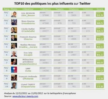 Classement twitter au 19 janvier 2012.jpg