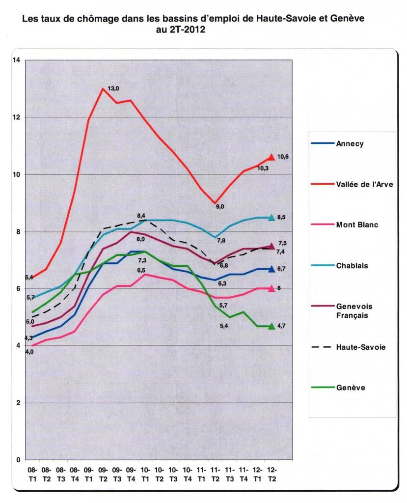 le march de l 39 emploi de la main d 39 oeuvre en haute savoie en septembre 2012 lionel tardy. Black Bedroom Furniture Sets. Home Design Ideas