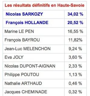 presidentielle 2012,sarkozy,resultat,election,haute-savoie