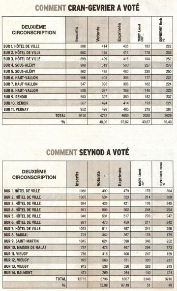 DL20juin vote Cran Seynod.jpg