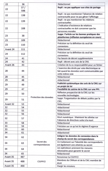 numerique,loi,internet,commission