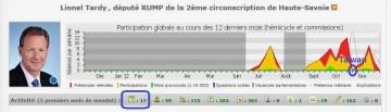 classement depute,nosdeputes.fr,lionel tardy,activite