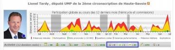 presse,l'expansion,cumul,mandat,classement des deputes,classement,assiduite,nosdeputes.fr