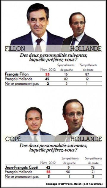 fillon,cope,election,ump,primaire