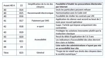 assemblee nationale,loi,numerique,amendement