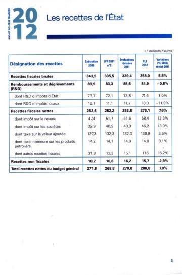 3 - Projet de Loi de Finances 2012 003.jpg