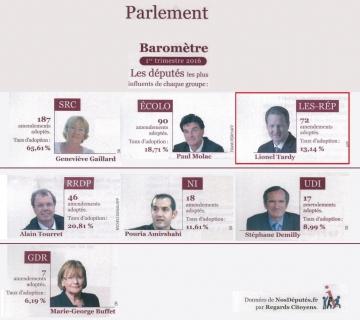 nosdeputes,lhémicycle,revue,presse,baromètre,trimestre,influent,députés,amendements,adoptés