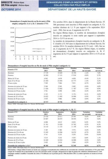 Demandeurs d'emploi Haute-Savoie octobre 2014 (1).jpeg