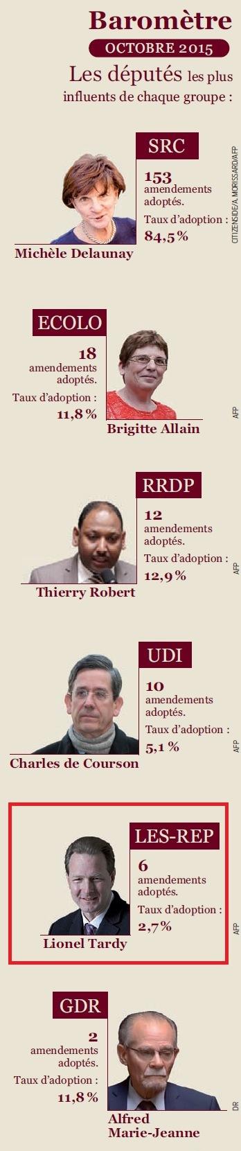 barometre,amendement