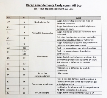 paris,amendements,assemblee nationale,loi,numerique